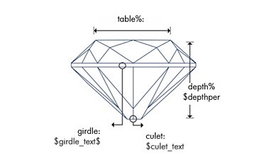 Proportions du diamant