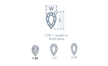 Diamond Length to Width Ratio